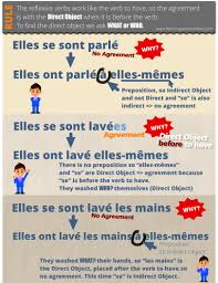 How To Pronounce Meme In French - reflexive verbs ii past participle agreement learn french online
