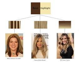 best toner for highlighted hair understanding highlights and color pulling red brassy hair