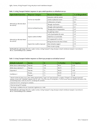 Prentice Hall Inc Science Worksheet Answers Best Cell Membrane Coloring Worksheet Answer Key Biology Junction
