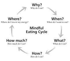 mindful eating u2014 studies show this concept can help clients lose