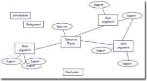 research design thesis example research and thesis writing college homework help and online