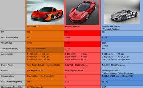 Porsche 918 Orange - porsche 918 vs mclaren p1 vs ferrari laferrari details autonetmagz