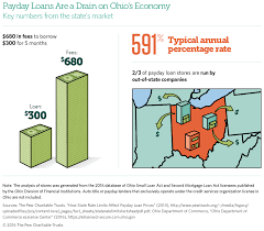 Financial Power Of Attorney Ohio has the highest payday loan prices in the nation