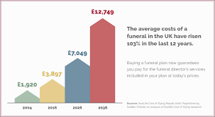 Estimated Funeral Costs by Funeral Plans Scollen Wright