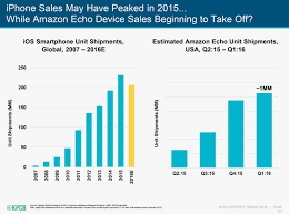 internet growth is flat phone sales are meh hello 2016 wired