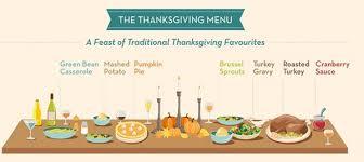 5 thanksgiving myths debunked