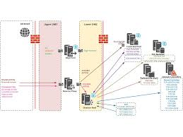 skype for business director pool in dmz secure environment sfb directorpooldmz