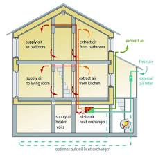 Kitchen Ventilation Design by Passive House Ventilation Design House And Home Design