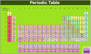 Group 7 Periodic Table Importance Of Periodic Table In Chemistry Exam The Solitary Writer