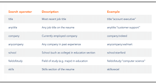 indeed find resumes how to use indeed s advanced resume search to find great