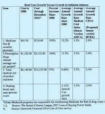 Bcra Design by Senate Health Bill Buries The Biggest Medicaid Cuts Using An