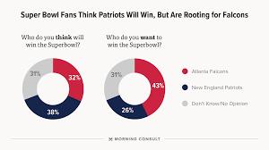 lexus championship atlanta poll americans want an atlanta super bowl victory morning consult