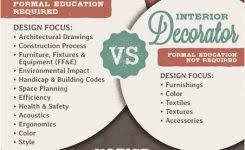 what is an interior decorator interior designer vs decorator interior decorator designer ciiid