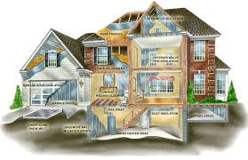 energy efficient house ideas