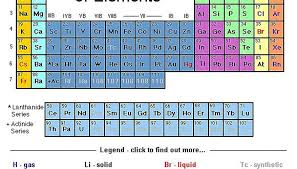 Periodic Table How To Read Periodic Table Use Periodic Tables