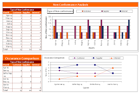 non conformance report template ncr report template sle non conformance report template 12