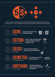 5s infographic toyota forklifts
