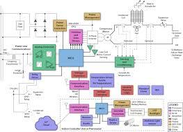 hvac heating ventilating air conditioning block diagram