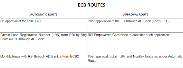 external commercial borrowing ecb regulations enterslice
