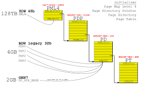 Page Table Entry Future Ppgtt Part 4 Dynamic Page Table Allocations 64 Bit