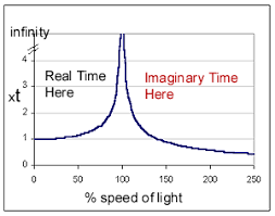 Speedof Light If It Was Possible To Travel Faster Then The Speed Of Light Would