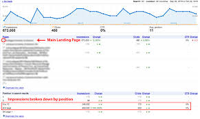 diagnose organic ranking anomalies with google webmaster tools