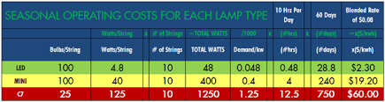 how much do your christmas lights cost you each year the