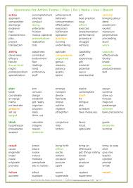 work resume synonyms synonyms to spice up your resume fishingstudio com