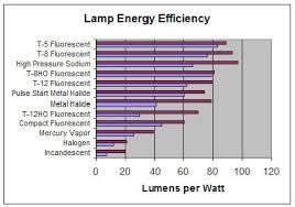 most efficient grow light led vs hid led grow lights california lightworks