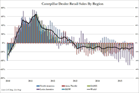 caterpillar shocker industrial bellweather to fire up to 10 000