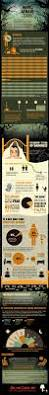 fear of the dark infographic by onlineclock