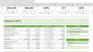 Dynamic Dashboard Template In Excel 11 Things I Learned From Dissecting Chandoo S Excel