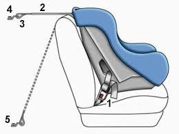 fixation siege auto isofix choisir un siège auto c est pas si compliqué vie de maman