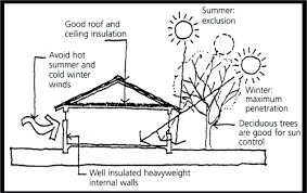 House Layout Design Principles Passive Solar Heating Yourhome