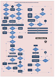 design and build contract jkr another process flowchart added to the site for fidic red book 4th