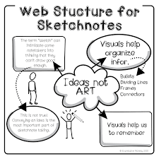 the visual structure of sketchnotes expressive monkey