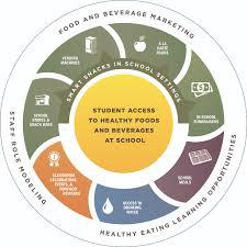 nutrition environment healthy schools cdc