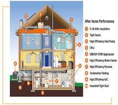high efficiency home plans energy efficiency solar choice usa