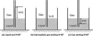 the effect of fluorosurfactant modified nano silica on the gas