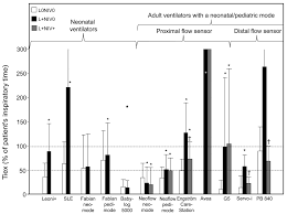 Types Of Ventilators Neonatal And Icu Ventilators To Provide Ventilation In