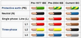 phase conductor colours hľadať googlom electrical pinterest