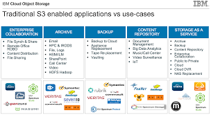 cloud object storage introduction u0026 use cases storage expo 2017