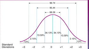 Normal Distribution Z Score Table Standard Scores Iq Chart Use The Normal Distribution To Find