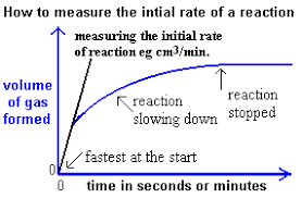 effect of a catalyst on speed of reaction factors affecting rate