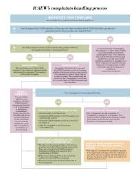 how to make a complaint complaints process icaew