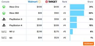 target black friday sony black friday console war u2013 infoscout blog