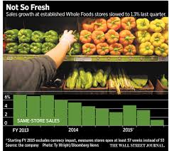 whole foods thanksgiving hours open whole foods sales sour after price scandal wsj