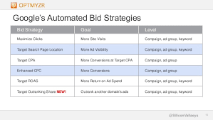 adwords bid automating adwords the tools your competitors wish you didn t a