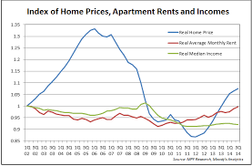 Average Rent Cost by Bay Area Rent Is Surging Greyenlightenment Com
