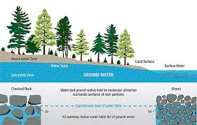 Groundwater Table Shale Gas Environmental Concerns